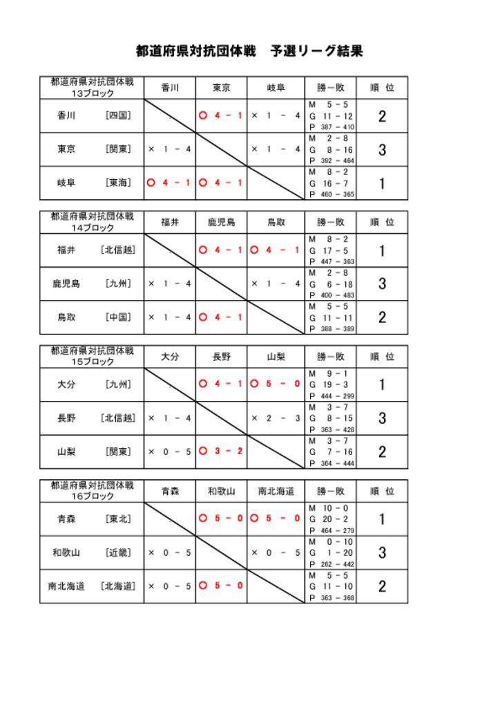 thumbnail of 予選リーグ結果-4