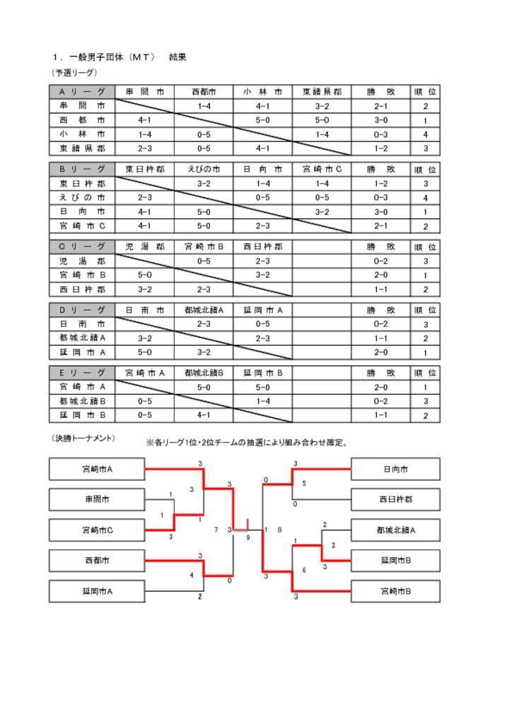H29県民スポーツ祭結果(予選リーグ&トーナメント)-1のサムネイル