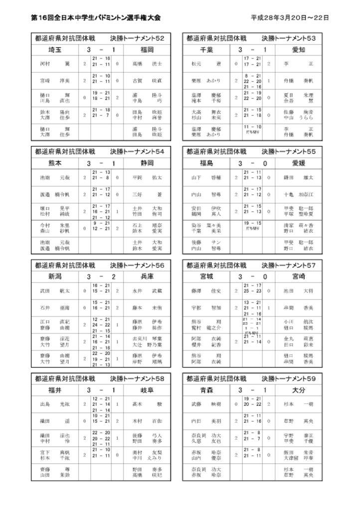 thumbnail of 決勝トーナメント結果詳細