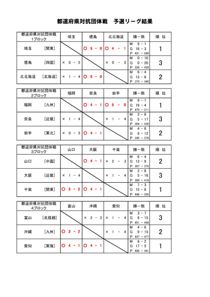 thumbnail of 予選リーグ結果-1