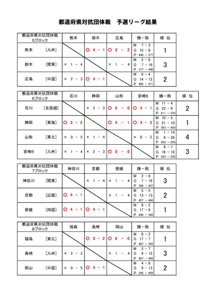 thumbnail of 予選リーグ結果-2