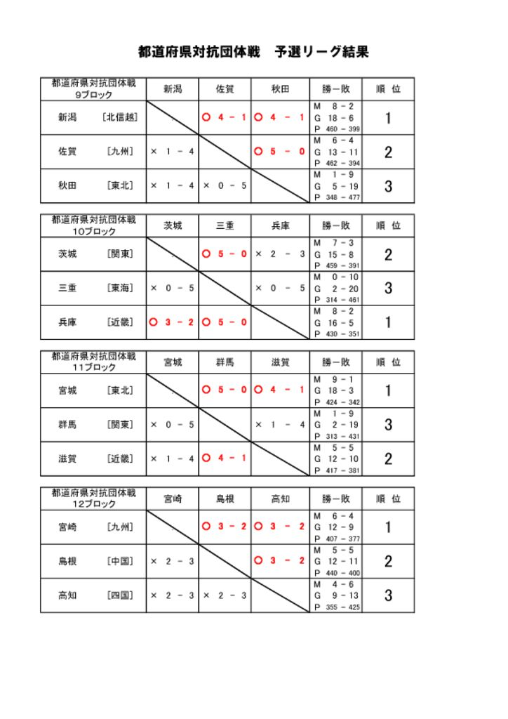 thumbnail of 予選リーグ結果-3